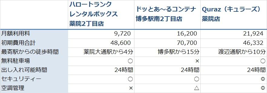 trunkroom_Fukuoka_table