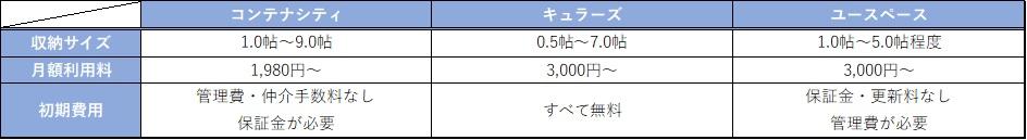 レンタルルームの料金比較表