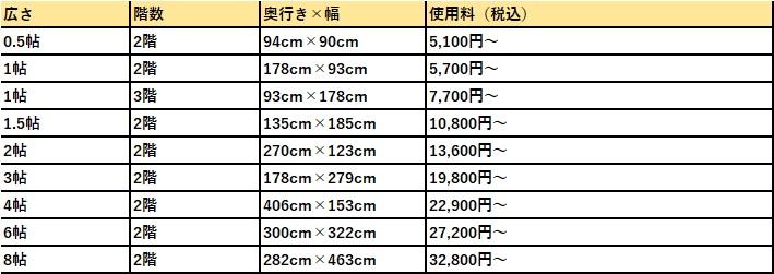 ハローストレージ 厚木市の料金表