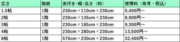 ハローストレージ 福島市の料金表