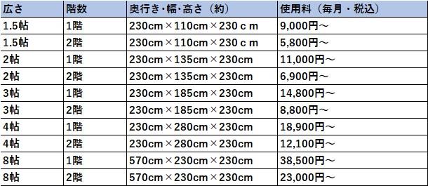 ハローストレージ あきる野市の料金表