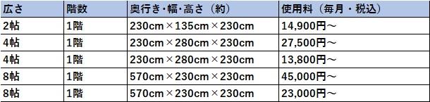 ハローストレージ 江戸川区の料金表