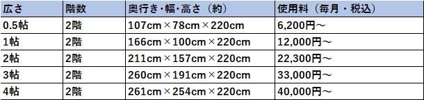 ハローストレージ 江東区の料金表