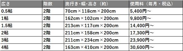 ハローストレージ 町田市の料金表