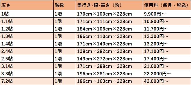 ハローストレージ 大阪市阿倍野の料金表