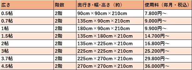 ハローストレージ 大阪市西の料金表