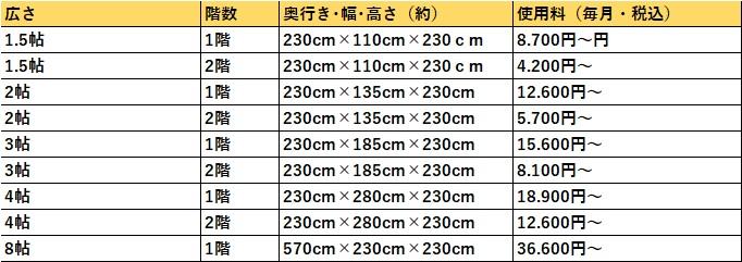 ハローストレージ 大阪市西淀川の料金表