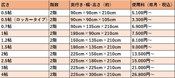 ハローストレージ 大阪市住之江の料金表