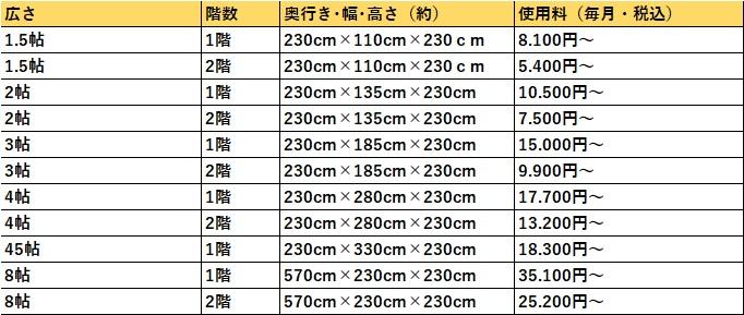 ハローストレージ 大阪市大正の料金表