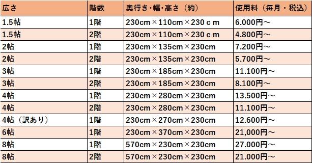 ハローストレージ 堺市南の料金表