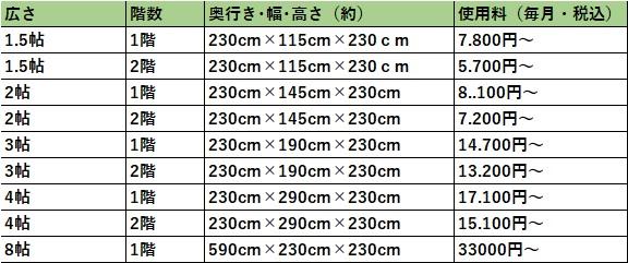 ハローストレージ 堺市西の料金表