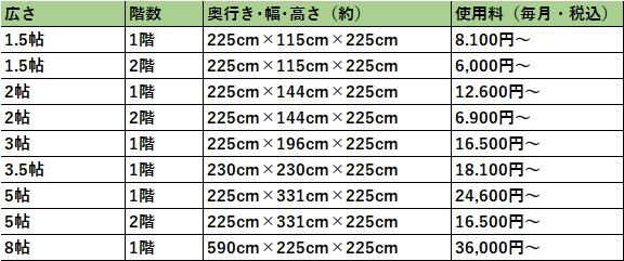 ハローストレージ 堺市堺の料金表
