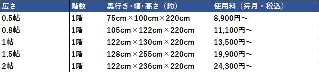 ハローストレージ 世田谷区の料金表