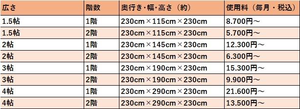 ハローストレージ 吹田市の料金表