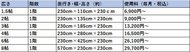 ハローストレージ 豊中市の料金表