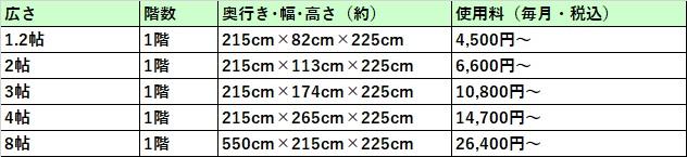 ハローストレージ 熊本市の料金表