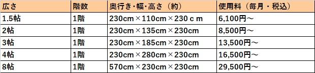 ハローストレージ 京都市の料金表