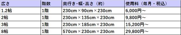 ハローストレージ 長野市の料金表