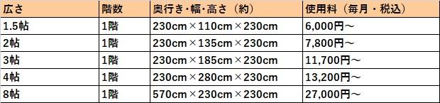 ハローストレージ 奈良市の料金表