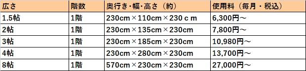ハローストレージ 大津市の料金表