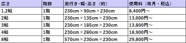 ハローストレージ 富山市の料金表