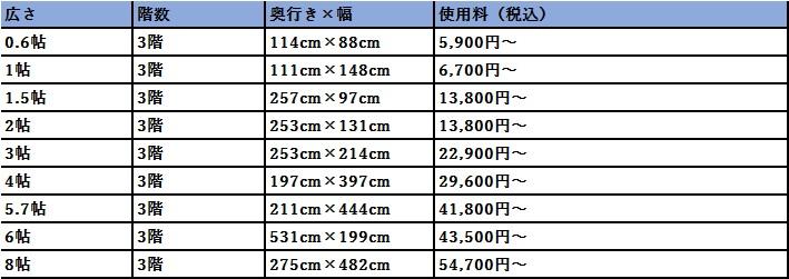 ハローストレージ 横浜市金沢区の料金表