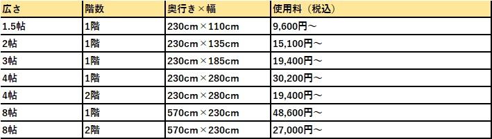 ハローストレージ 横浜市南区の料金表