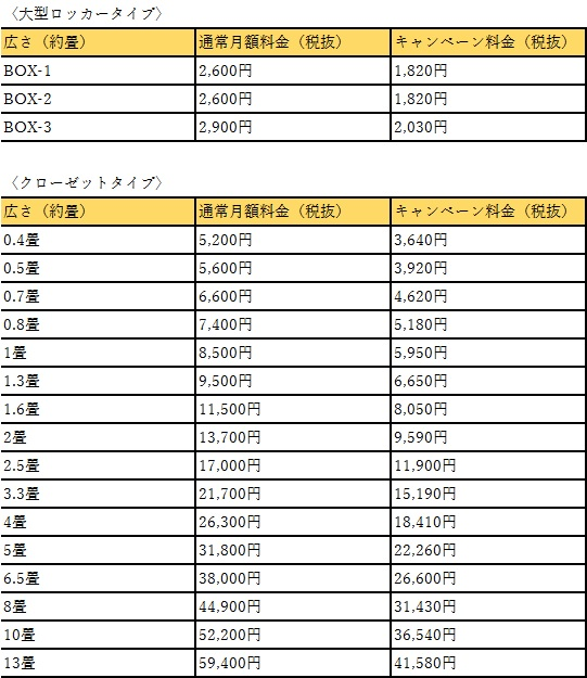 キュラーズの大阪市港料金表