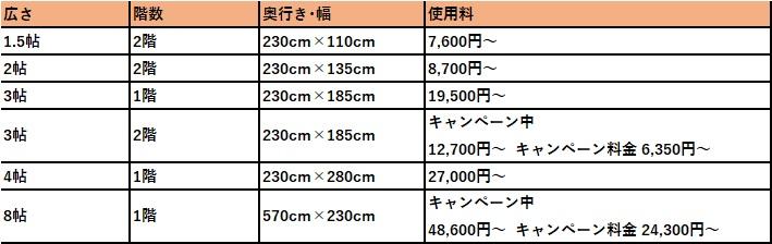 ハローストレージ 川崎市の料金表