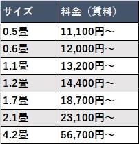 寺田倉庫トランクルームのサイズと料金