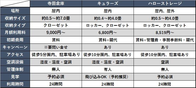 寺田倉庫トランクルームと他社比較