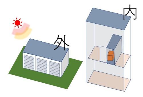 屋内型と屋外型トランクルーム